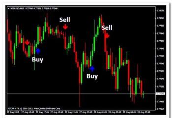 Как торговать индикатором на бинарных опционах как взломать криптовалюту